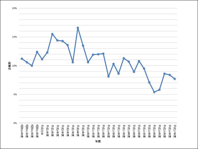 電験三種資格試験 昭和60年~平成27年合格率の推移棒グラフ