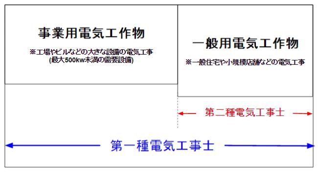 第一種電気工事士と第二種電気工事士の工事範囲説明図