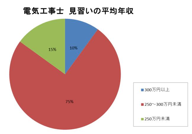 電気工事士見習い100人の年収 円グラフ