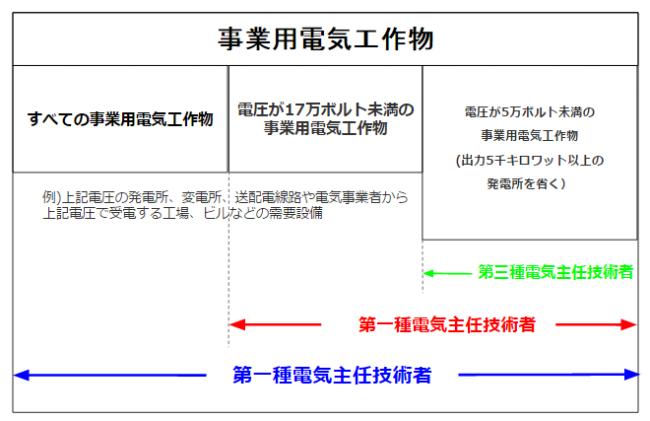 電気主任技術者の電気工作物の電圧によって必要な資格が定められていることを説明する図