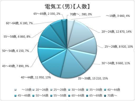 電気工事士(男性)の年齢層の割合グラフ