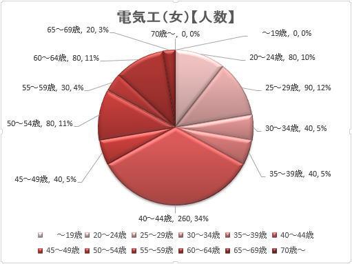 電気工事士(女性)の年齢層の割合グラフ