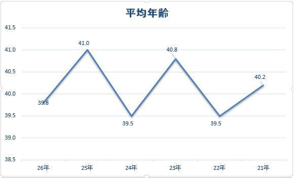 電気工事士の平均年齢の棒グラフ