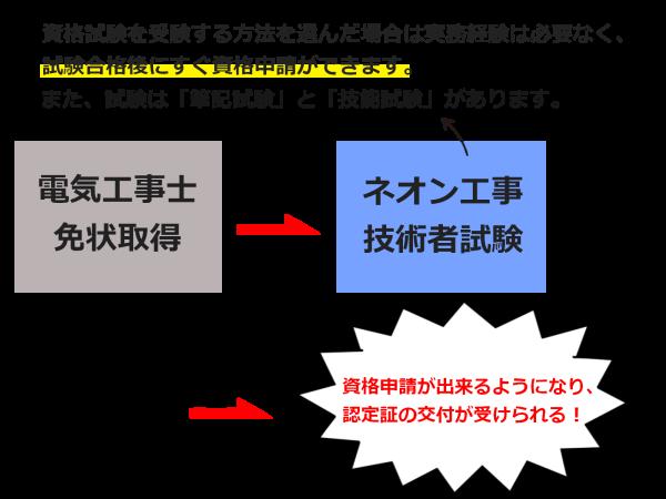 特種電気工事資格者(ネオン工事)の試験を受けた場合の申請までの流れ