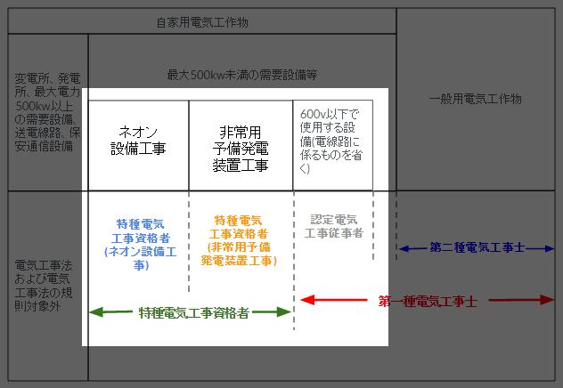 電気工事士と認定電気工事従事者・特種電気工事資格の違いを説明する図