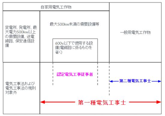 認定電気工事従事者の工事範囲説明図(第一種電気工事士と第二種電気工事士との工事範囲の差)