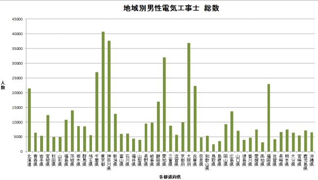 男性男性電気工事士の数 棒グラフ