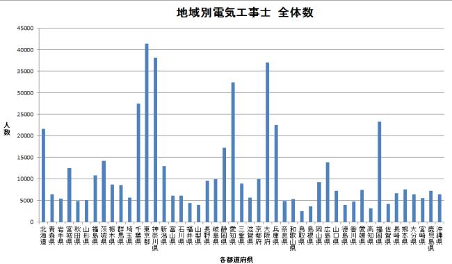 電気工事士 全体の数 棒グラフ