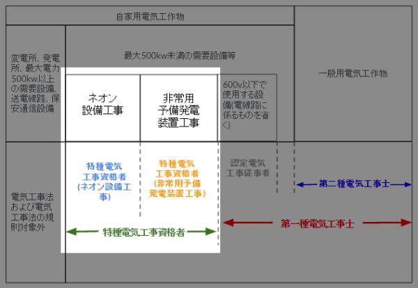 特種電気工資格事の工事範囲説明図(認定電気工事従事者や第一種・第二種電気工事士との差)