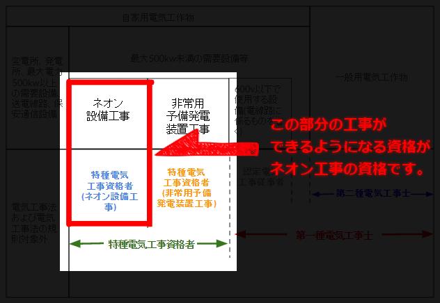 特種電気工資格者のネオン工事の部分を説明した図